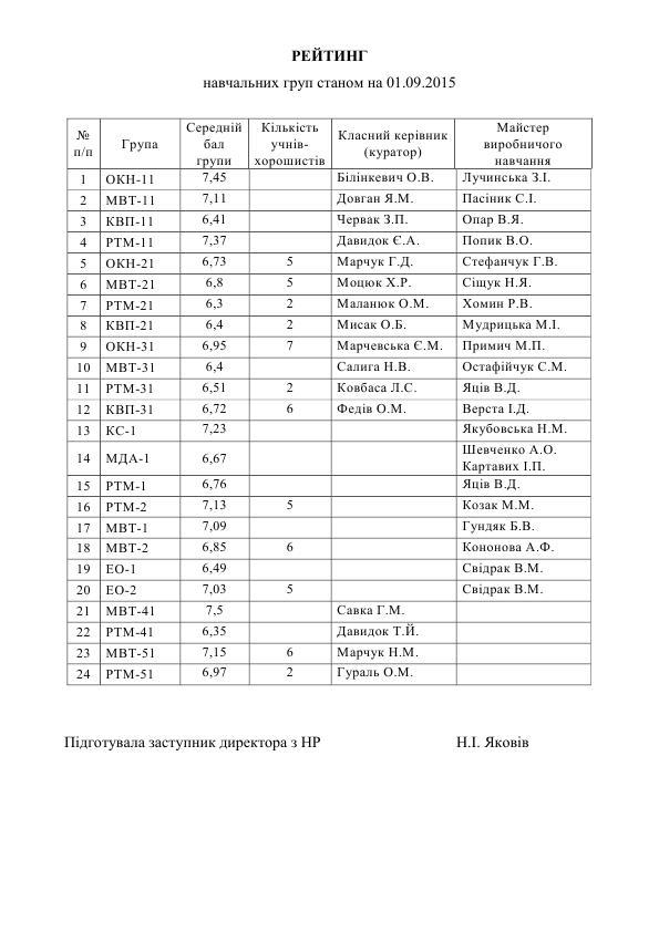 РЕЙТИНГ на 01.09.2015_1