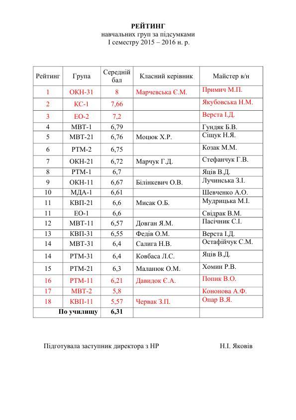 РЕЙТИНГ груп_1
