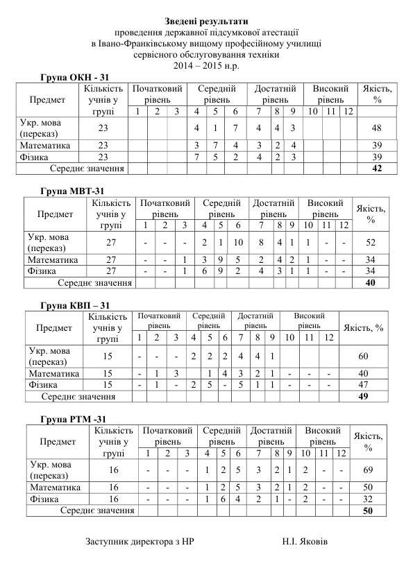 ГРУПА Зведені результати предмети_1